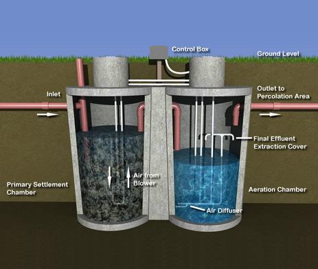 تصفیه فاضلاب به روش Sbr تصفیه آب و فاضلاب دیسالکو